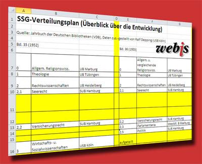 Entwicklung des SSG-Verteilungsplans