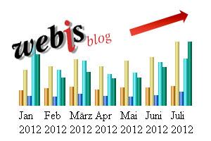 Neuer Besucherrekord im Webis-Blog im Juli 2012