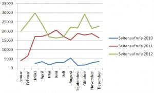 eDoc.ViFaPol: Seitenaufrufe 2010-2012