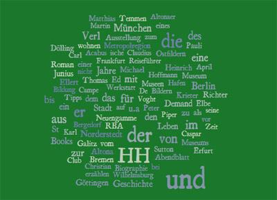 Wortwolke Vorschlagsliste 2015