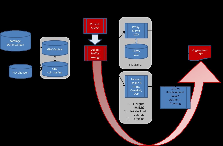 FID Romanistik - Technisches Konzept